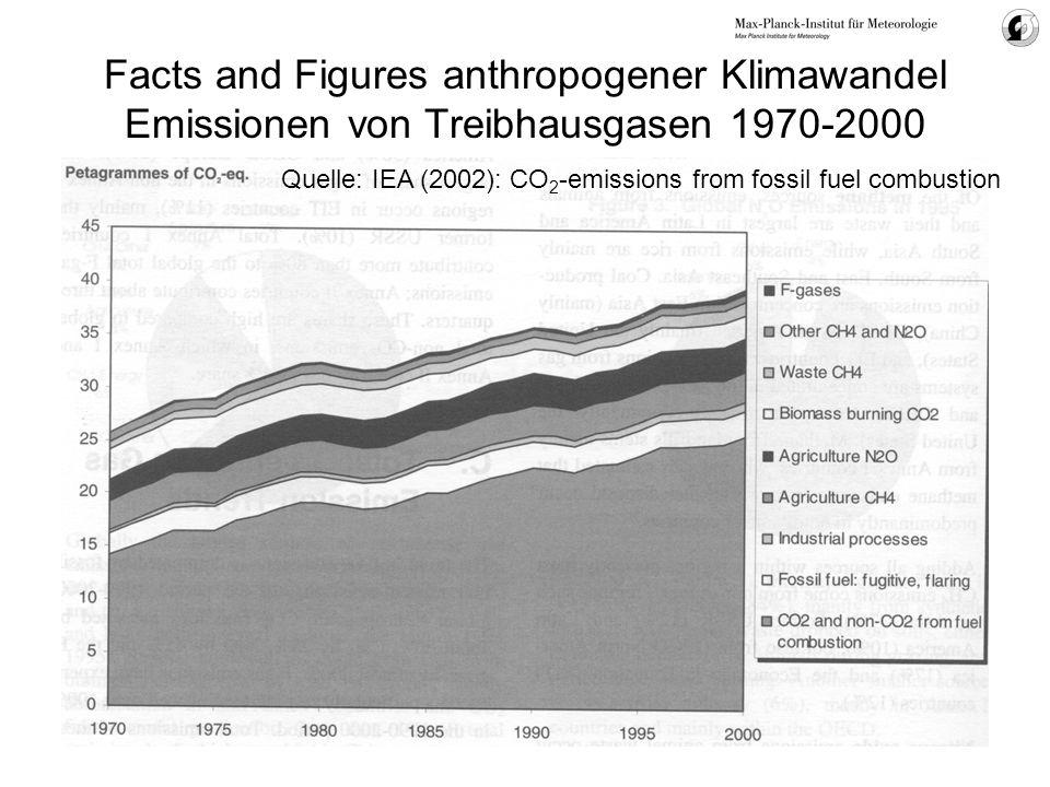 Energie und Klima: Ursachen aufschlüsseln Anteil verschiedener Quellen am globalen Primär-Energieverbrauch Quelle: WBGU, Energie-Gutachten 2003 www.wbgu.de