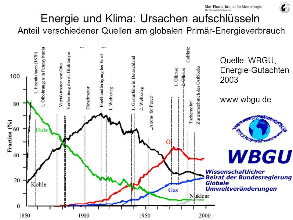 Energie und Klima: Ursachen aufschlüsseln Anteil verschiedener Quellen am globalen Primär-Energieverbrauch Quelle: WBGU, Energie-Gutachten 2003 www.wb