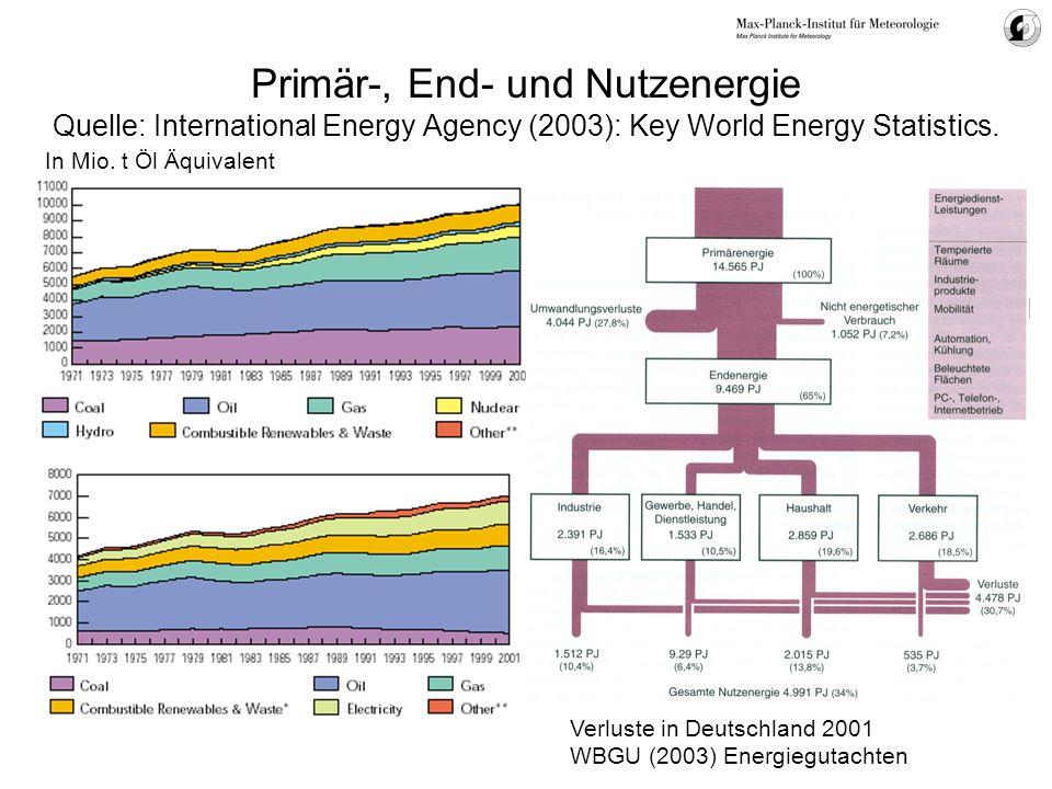 Primär-, End- und Nutzenergie Quelle: International Energy Agency (2003): Key World Energy Statistics. In Mio. t Öl Äquivalent Verluste in Deutschland