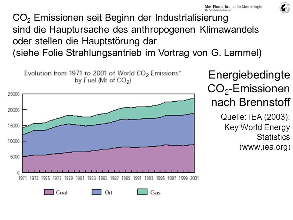 Energiebedingte CO 2 -Emissionen nach Brennstoff Quelle: IEA (2003): Key World Energy Statistics (www.iea.org) CO 2 Emissionen seit Beginn der Industr