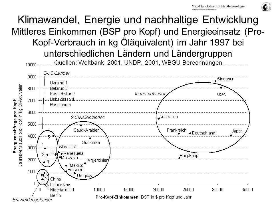 Klimawandel, Energie und nachhaltige Entwicklung Mittleres Einkommen (BSP pro Kopf) und Energieeinsatz (Pro- Kopf-Verbrauch in kg Öläquivalent) im Jah