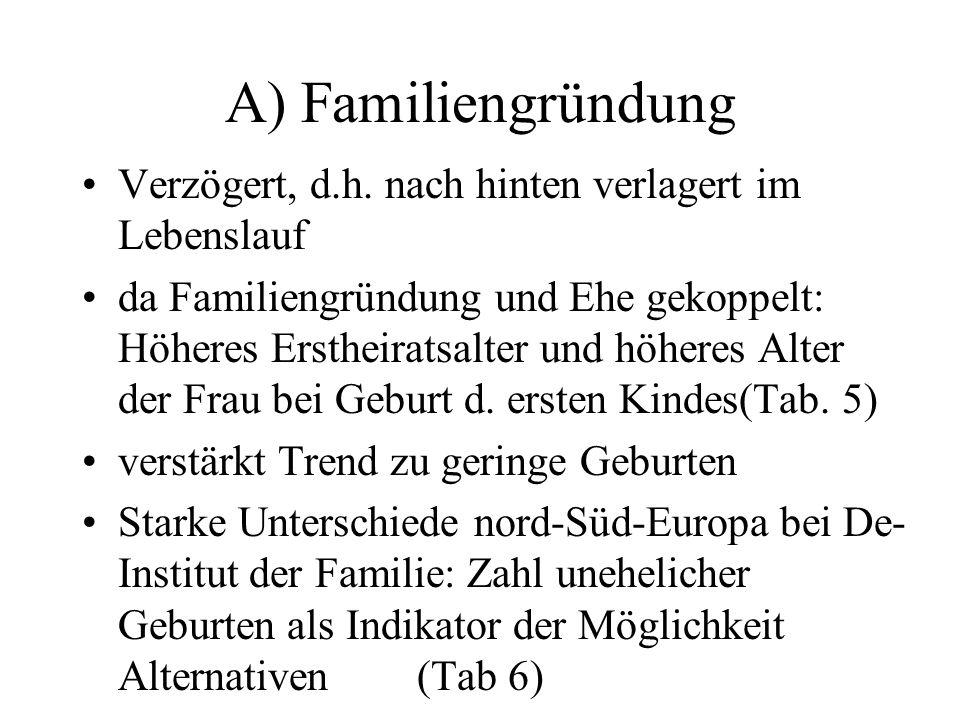 A) Familiengründung Verzögert, d.h. nach hinten verlagert im Lebenslauf da Familiengründung und Ehe gekoppelt: Höheres Erstheiratsalter und höheres Al
