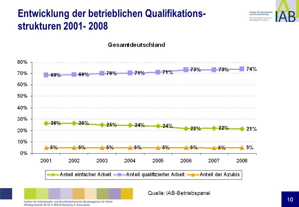 10 Entwicklung der betrieblichen Qualifikations- strukturen 2001- 2008 Quelle: IAB-Betriebspanel