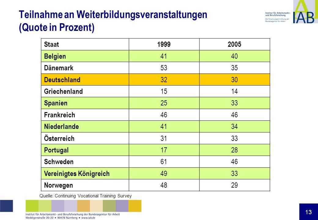 13 Teilnahme an Weiterbildungsveranstaltungen (Quote in Prozent) Staat19992005 Belgien 4140 Dänemark 5335 Deutschland 3230 Griechenland 1514 Spanien 2