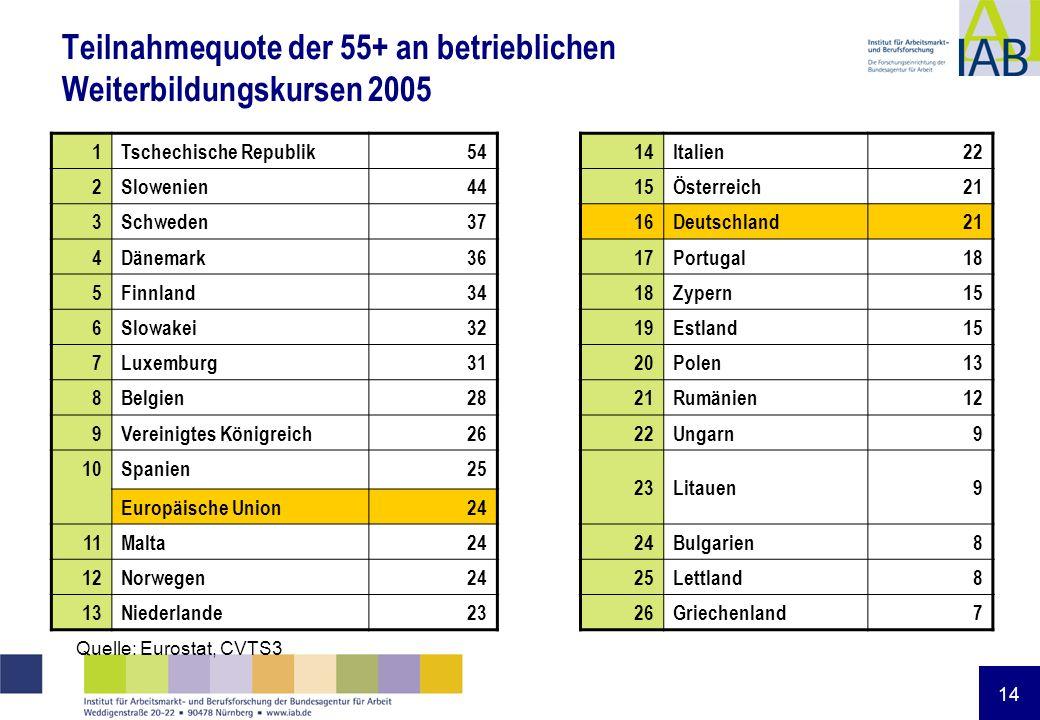 14 Teilnahmequote der 55+ an betrieblichen Weiterbildungskursen 2005 1Tschechische Republik5414Italien22 2Slowenien4415Österreich21 3Schweden3716Deuts