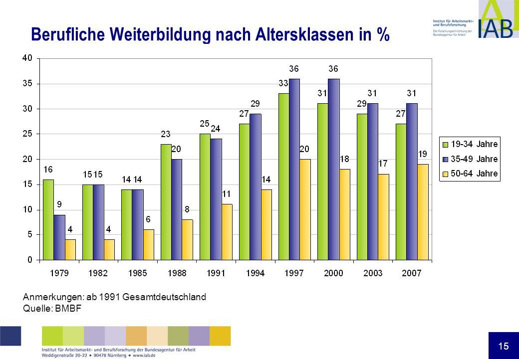 15 Berufliche Weiterbildung nach Altersklassen in % Anmerkungen: ab 1991 Gesamtdeutschland Quelle: BMBF