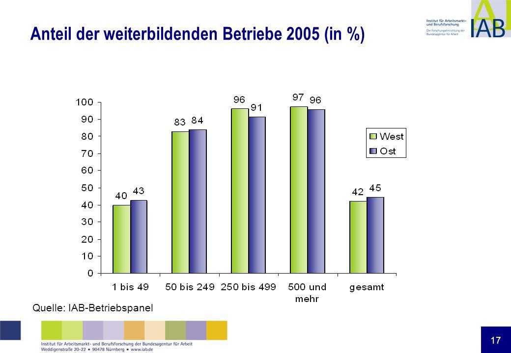 17 Anteil der weiterbildenden Betriebe 2005 (in %) Quelle: IAB-Betriebspanel