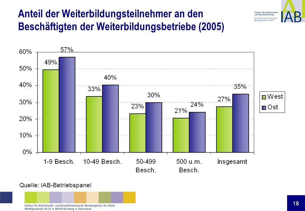 18 Anteil der Weiterbildungsteilnehmer an den Beschäftigten der Weiterbildungsbetriebe (2005) Quelle: IAB-Betriebspanel