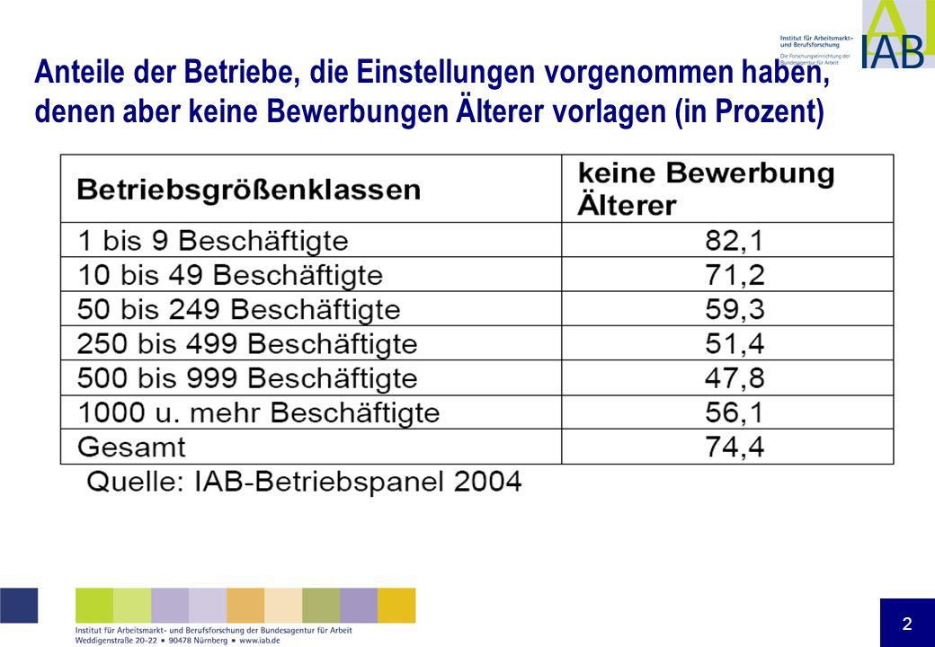 2 Anteile der Betriebe, die Einstellungen vorgenommen haben, denen aber keine Bewerbungen Älterer vorlagen (in Prozent)