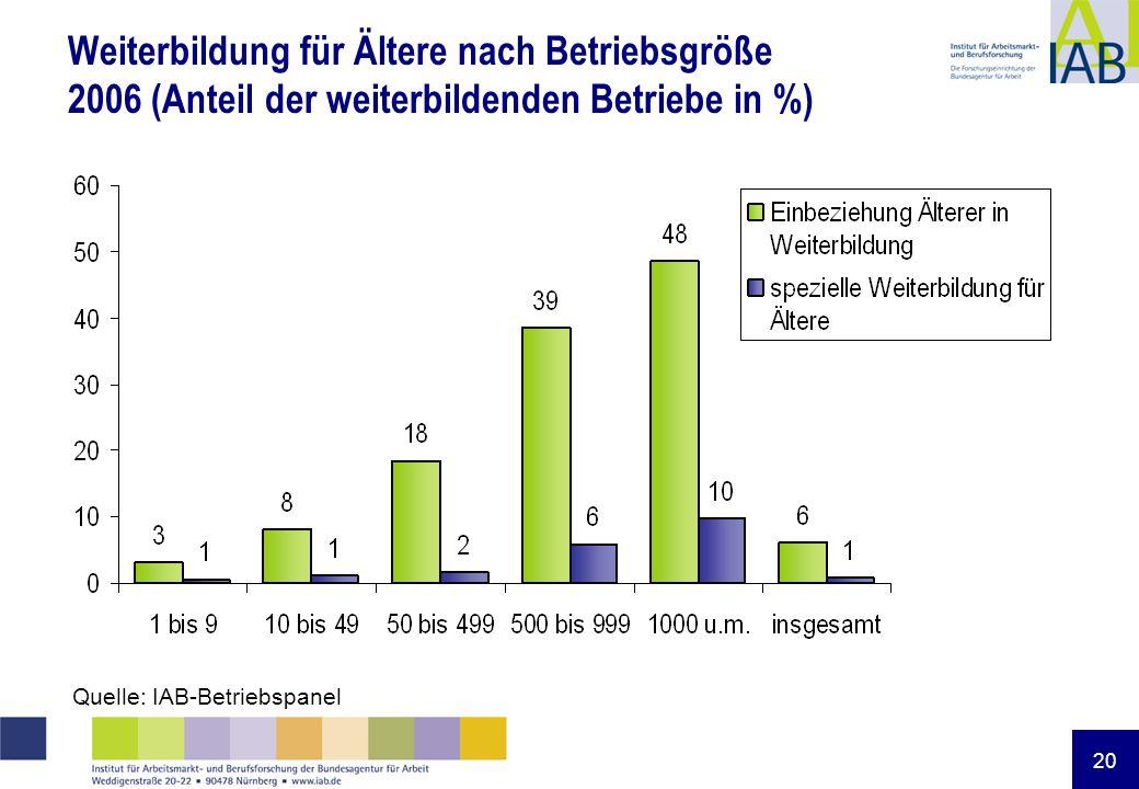 20 Weiterbildung für Ältere nach Betriebsgröße 2006 (Anteil der weiterbildenden Betriebe in %) Quelle: IAB-Betriebspanel