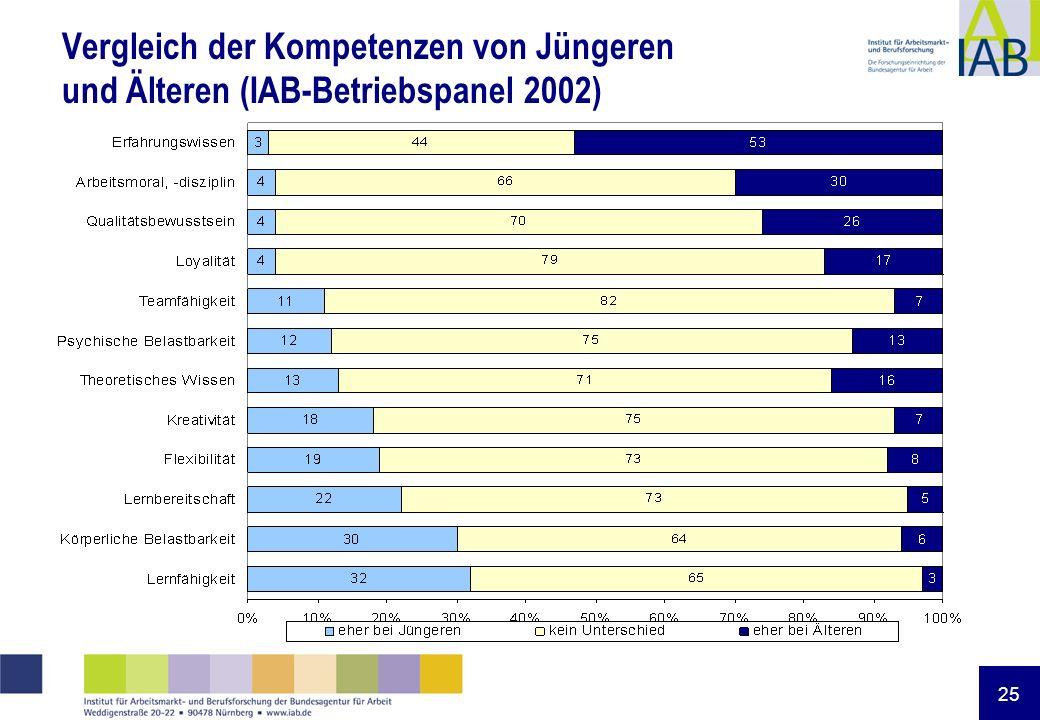 25 Vergleich der Kompetenzen von Jüngeren und Älteren (IAB-Betriebspanel 2002)