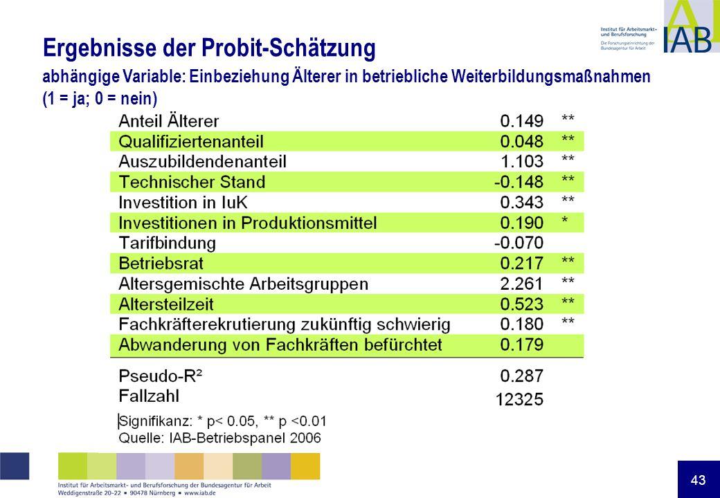 43 Ergebnisse der Probit-Schätzung abhängige Variable: Einbeziehung Älterer in betriebliche Weiterbildungsmaßnahmen (1 = ja; 0 = nein)