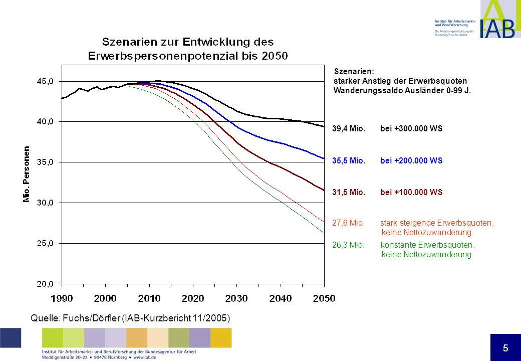 5 35,5 Mio. bei +200.000 WS 31,5 Mio. bei +100.000 WS 27,6 Mio. stark steigende Erwerbsquoten, keine Nettozuwanderung 26,3 Mio. konstante Erwerbsquote