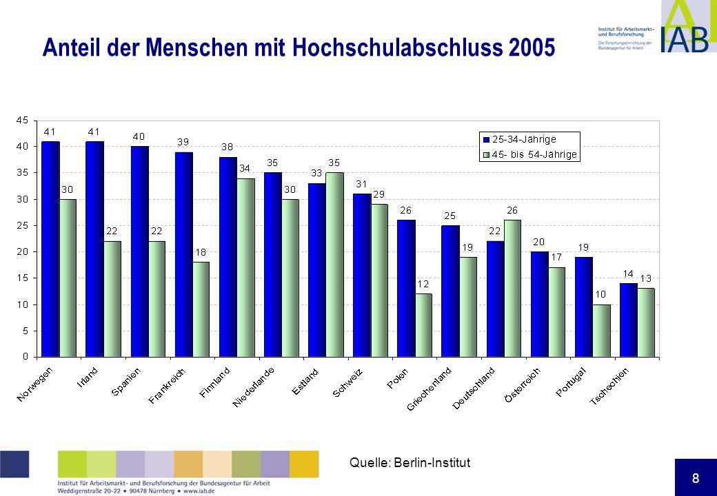 8 Anteil der Menschen mit Hochschulabschluss 2005 Quelle: Berlin-Institut