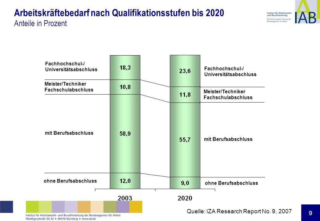 9 Arbeitskräftebedarf nach Qualifikationsstufen bis 2020 Anteile in Prozent Fachhochschul-/ Universitätsabschluss Meister/Techniker Fachschulabschluss