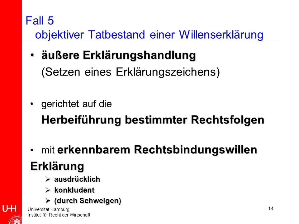 Universität Hamburg Institut für Recht der Wirtschaft 14 Fall 5 objektiver Tatbestand einer Willenserklärung äußere Erklärungshandlungäußere Erklärungshandlung (Setzen eines Erklärungszeichens) gerichtet auf die Herbeiführung bestimmter Rechtsfolgen erkennbaremRechtsbindungswillenmit erkennbarem RechtsbindungswillenErklärung ausdrücklich ausdrücklich konkludent konkludent (durch Schweigen) (durch Schweigen)