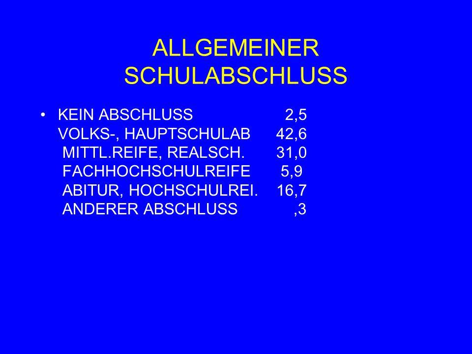 ALLGEMEINER SCHULABSCHLUSS KEIN ABSCHLUSS 2,5 VOLKS-, HAUPTSCHULAB42,6 MITTL.REIFE, REALSCH.31,0 FACHHOCHSCHULREIFE 5,9 ABITUR, HOCHSCHULREI.16,7 ANDERER ABSCHLUSS,3
