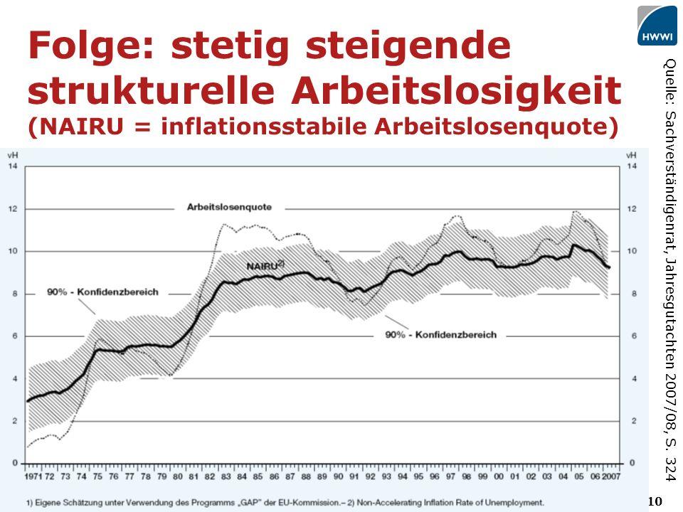 10 Folge: stetig steigende strukturelle Arbeitslosigkeit (NAIRU = inflationsstabile Arbeitslosenquote) Quelle: Sachverständigenrat, Jahresgutachten 2007/08, S.