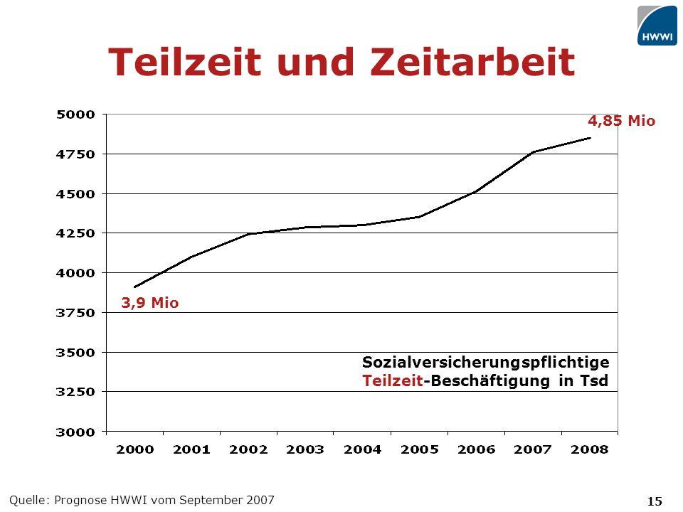 15 Teilzeit und Zeitarbeit Quelle: Prognose HWWI vom September 2007 Sozialversicherungspflichtige Teilzeit-Beschäftigung in Tsd 3,9 Mio 4,85 Mio