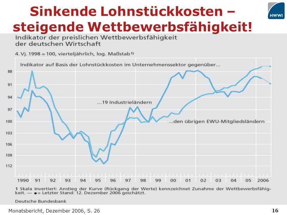 16 Monatsbericht, Dezember 2006, S. 26 Sinkende Lohnstückkosten – steigende Wettbewerbsfähigkeit!
