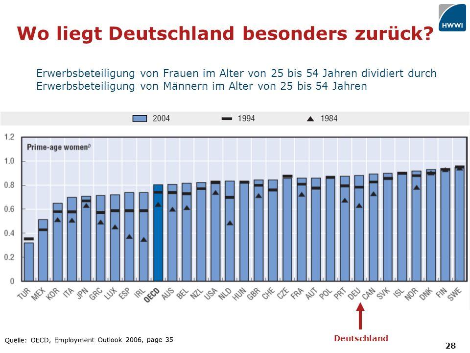 28 Wo liegt Deutschland besonders zurück.