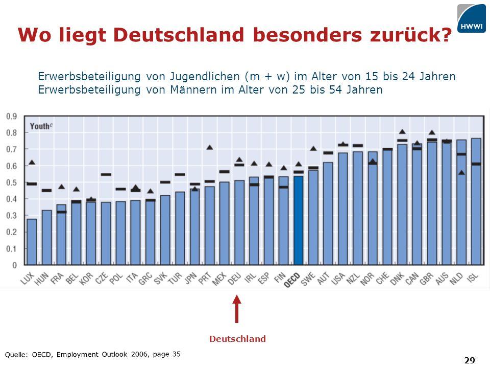 29 Wo liegt Deutschland besonders zurück.
