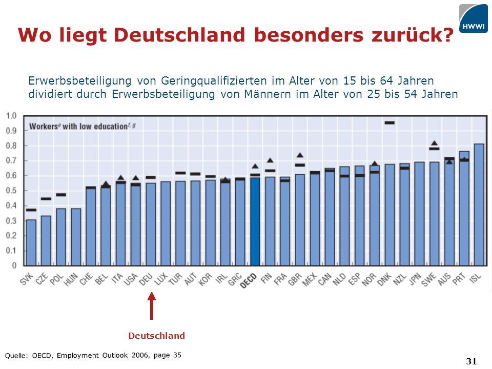 31 Wo liegt Deutschland besonders zurück.