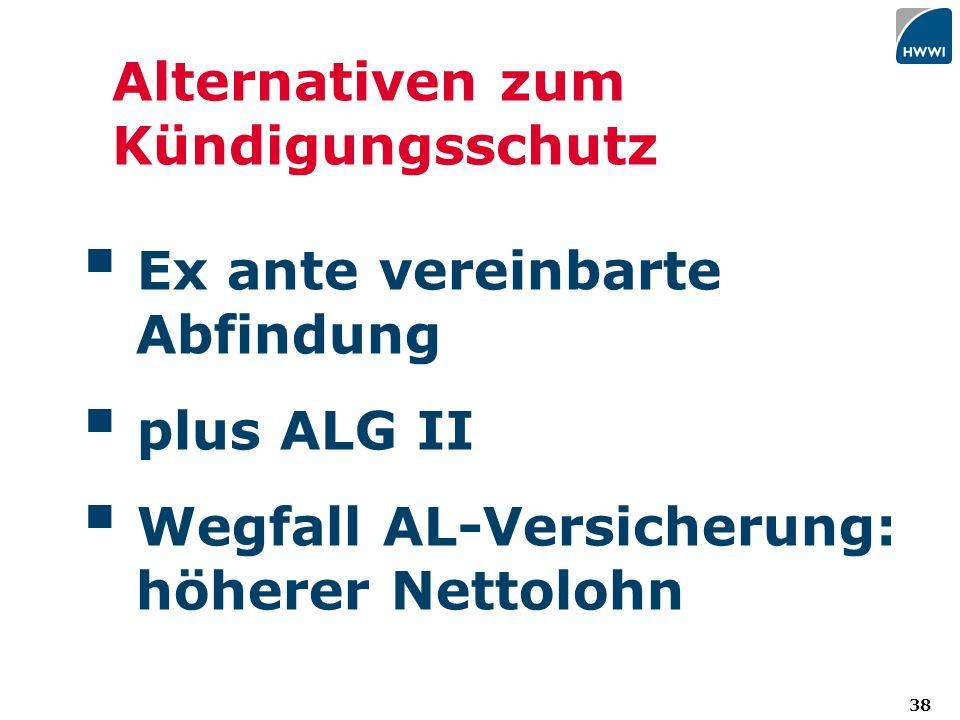 38 Alternativen zum Kündigungsschutz Ex ante vereinbarte Abfindung plus ALG II Wegfall AL-Versicherung: höherer Nettolohn