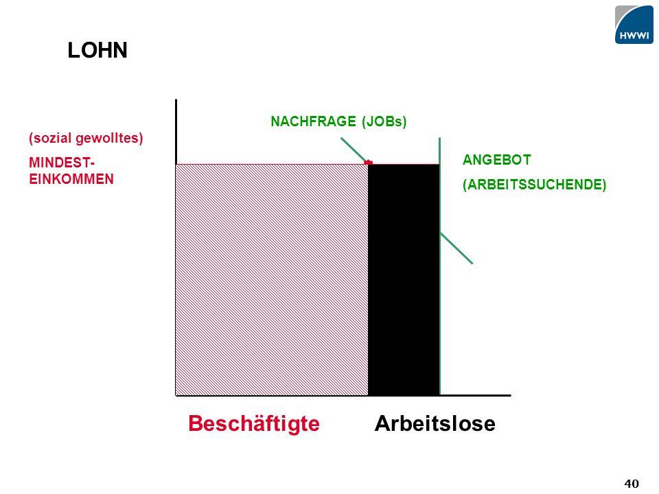 40 LOHN (sozial gewolltes) MINDEST- EINKOMMEN ArbeitsloseBeschäftigte NACHFRAGE (JOBs) ANGEBOT (ARBEITSSUCHENDE)