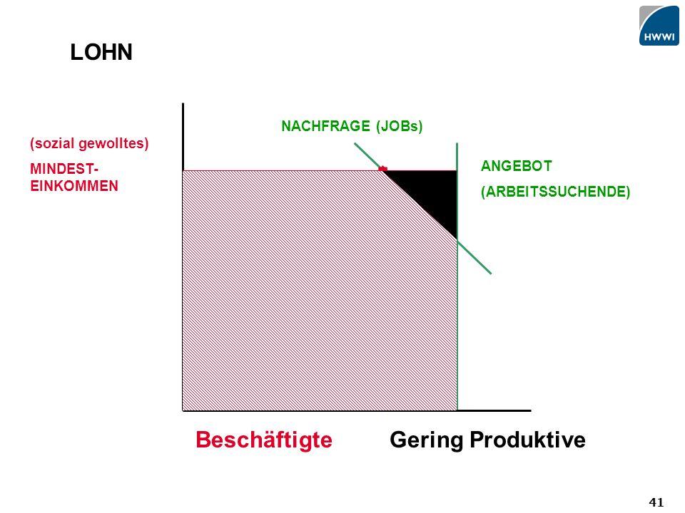 41 LOHN (sozial gewolltes) MINDEST- EINKOMMEN Gering ProduktiveBeschäftigte NACHFRAGE (JOBs) ANGEBOT (ARBEITSSUCHENDE)