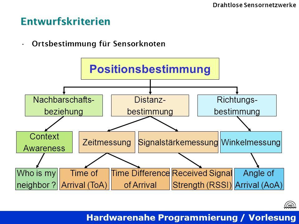 Hardwarenahe Programmierung / Vorlesung Drahtlose SensornetzwerkeEntwurfskriterien Ortsbestimmung für Sensorknoten Positionsbestimmung Nachbarschafts-