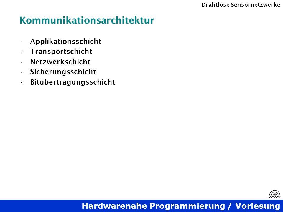 Hardwarenahe Programmierung / Vorlesung Drahtlose SensornetzwerkeKommunikationsarchitektur Applikationsschicht Transportschicht Netzwerkschicht Sicher