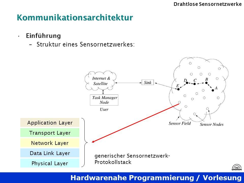 Hardwarenahe Programmierung / Vorlesung Drahtlose SensornetzwerkeKommunikationsarchitektur Einführung –Struktur eines Sensornetzwerkes: Application La