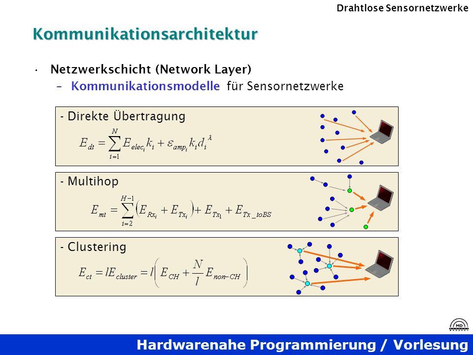 Hardwarenahe Programmierung / Vorlesung Drahtlose SensornetzwerkeKommunikationsarchitektur Netzwerkschicht (Network Layer) –Kommunikationsmodelle für