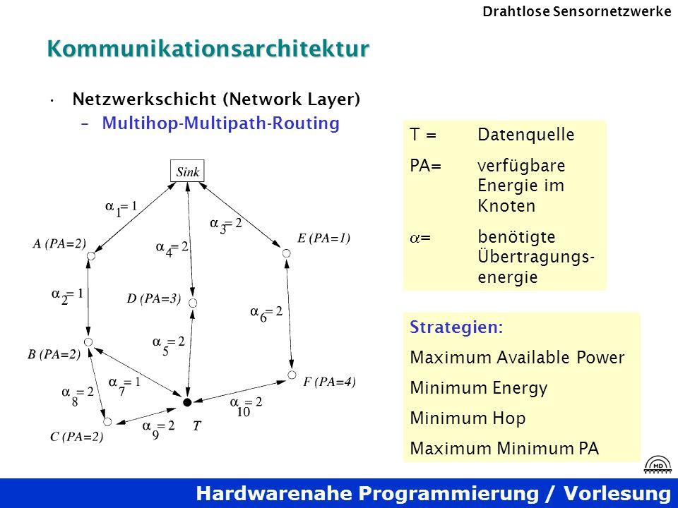 Hardwarenahe Programmierung / Vorlesung Drahtlose SensornetzwerkeKommunikationsarchitektur Netzwerkschicht (Network Layer) –Multihop-Multipath-Routing