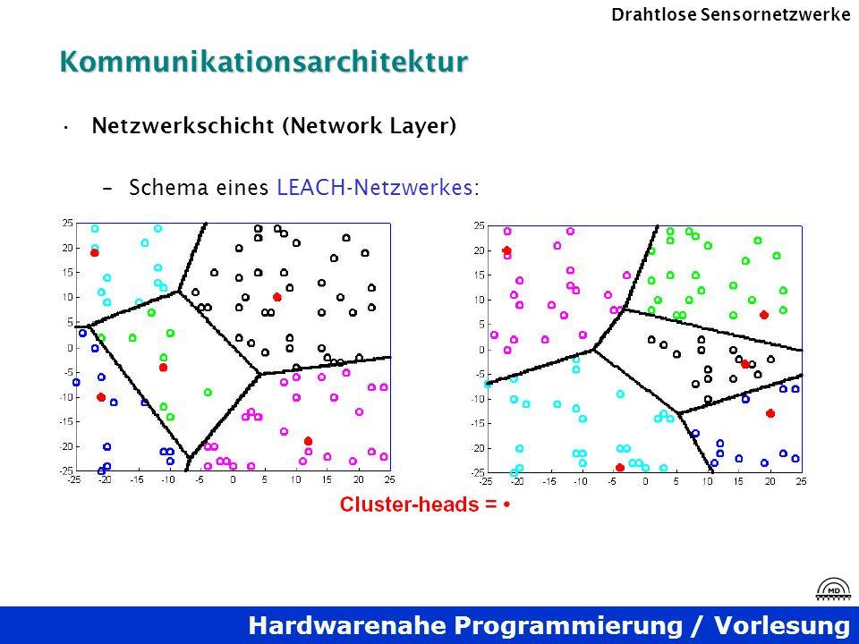 Hardwarenahe Programmierung / Vorlesung Drahtlose SensornetzwerkeKommunikationsarchitektur Netzwerkschicht (Network Layer) –Schema eines LEACH-Netzwer