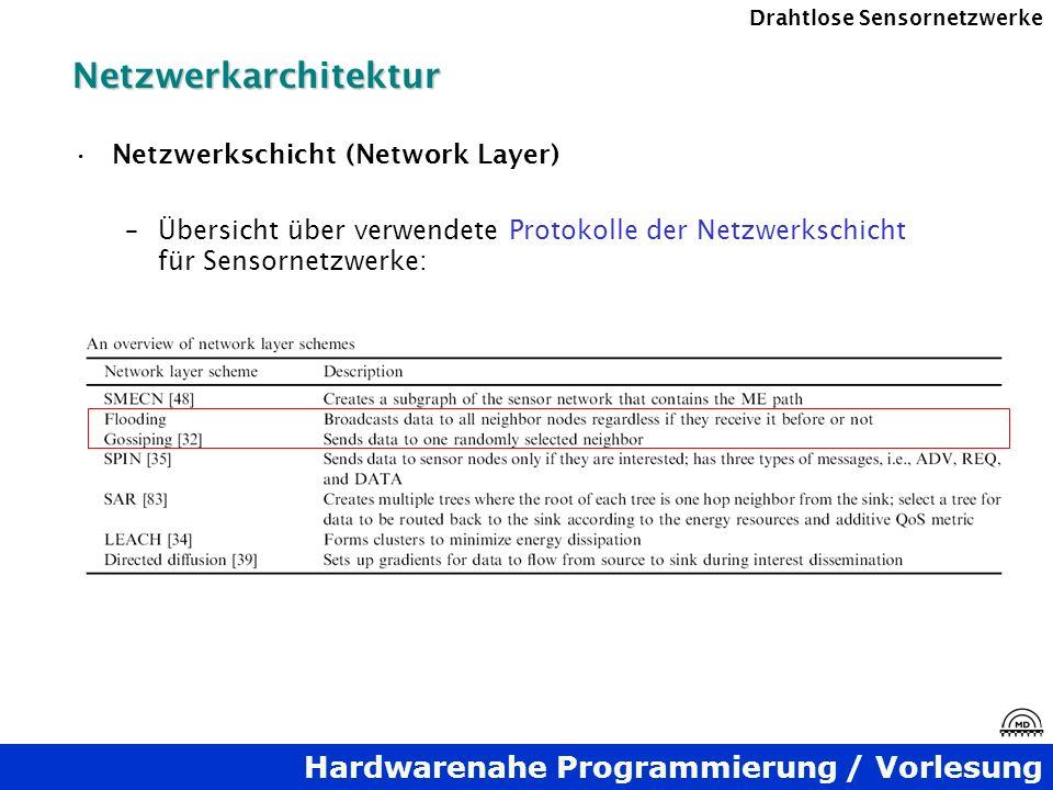 Hardwarenahe Programmierung / Vorlesung Drahtlose SensornetzwerkeNetzwerkarchitektur Netzwerkschicht (Network Layer) –Übersicht über verwendete Protok