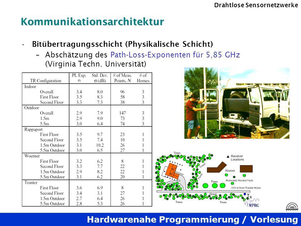 Hardwarenahe Programmierung / Vorlesung Drahtlose SensornetzwerkeKommunikationsarchitektur Bitübertragungsschicht (Physikalische Schicht) –Abschätzung
