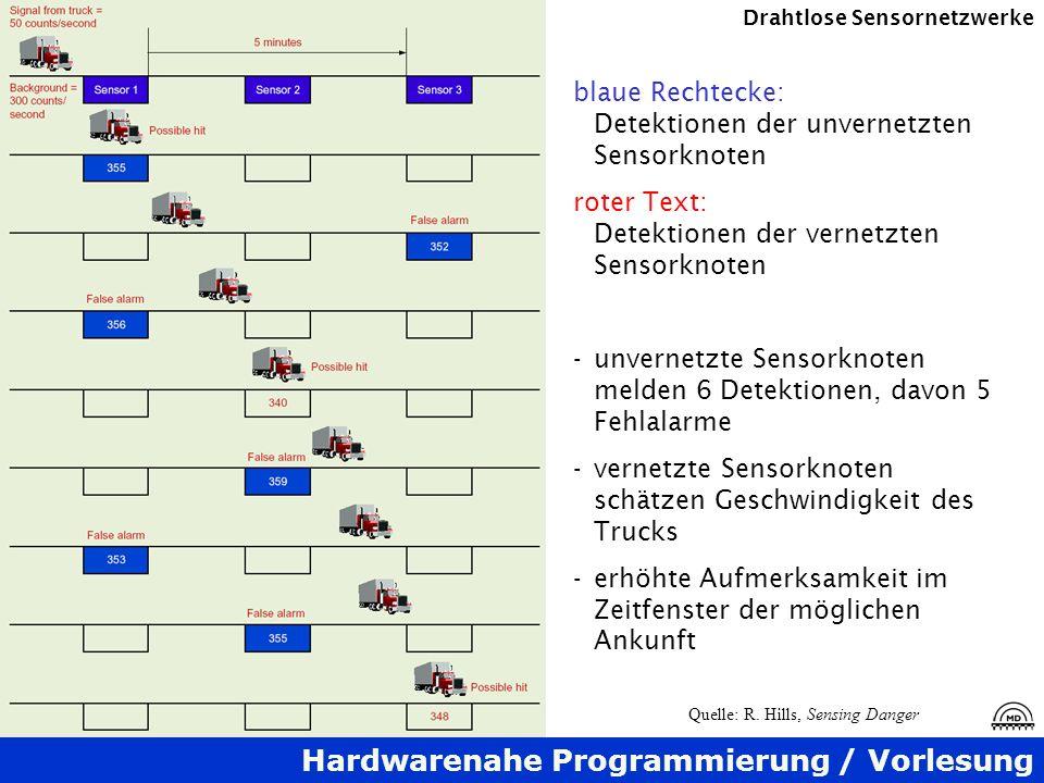 Hardwarenahe Programmierung / Vorlesung Drahtlose Sensornetzwerke blaue Rechtecke: Detektionen der unvernetzten Sensorknoten roter Text: Detektionen d