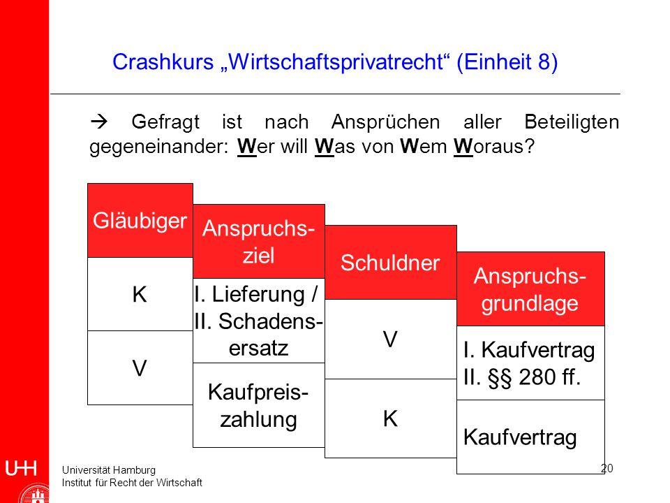 Universität Hamburg Institut für Recht der Wirtschaft 20 Crashkurs Wirtschaftsprivatrecht (Einheit 8) Gefragt ist nach Ansprüchen aller Beteiligten ge