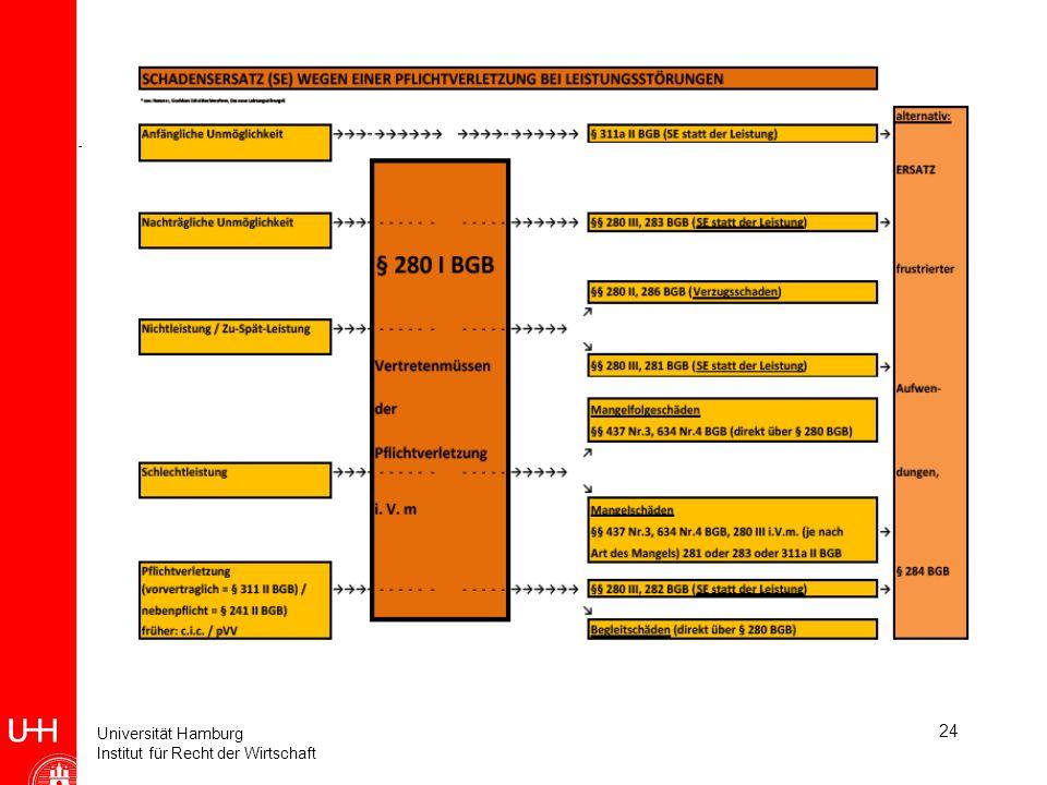 Universität Hamburg Institut für Recht der Wirtschaft 24 Crashkurs Wirtschaftsprivatrecht (Einheit 8)