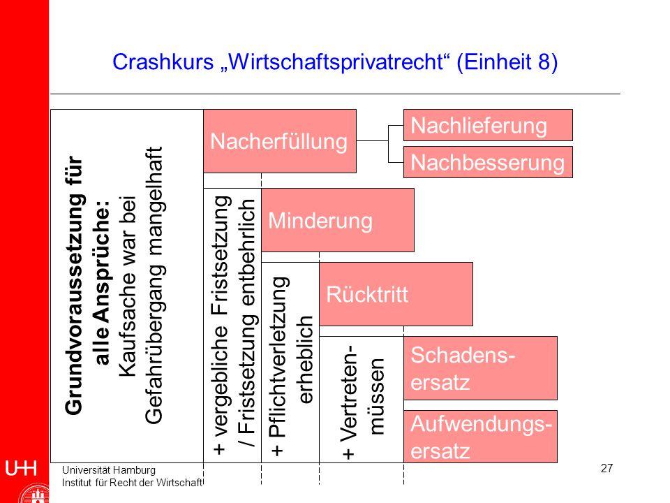 Universität Hamburg Institut für Recht der Wirtschaft 27 Crashkurs Wirtschaftsprivatrecht (Einheit 8) Nacherfüllung Rücktritt Minderung Schadens- ersa