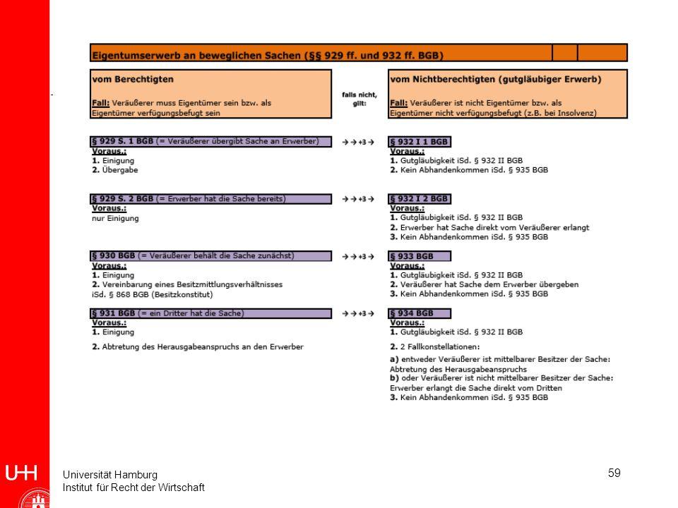 Universität Hamburg Institut für Recht der Wirtschaft 59 Crashkurs Wirtschaftsprivatrecht (Einheit 10) Fall 47 (Abwandlung): Wie wäre es, wenn A nicht
