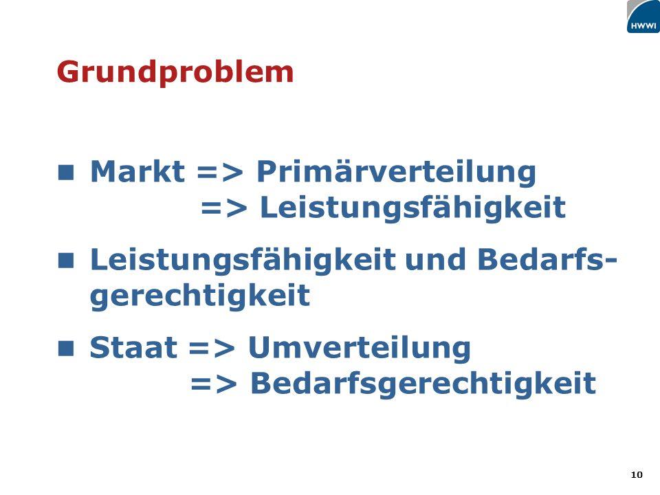 10 Grundproblem Markt => Primärverteilung => Leistungsfähigkeit Leistungsfähigkeit und Bedarfs- gerechtigkeit Staat => Umverteilung => Bedarfsgerechtigkeit