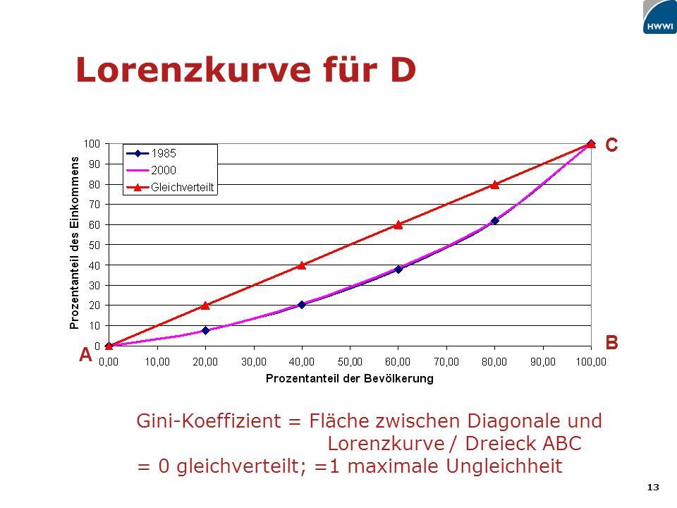 13 Lorenzkurve für D Gini-Koeffizient = Fläche zwischen Diagonale und Lorenzkurve / Dreieck ABC = 0 gleichverteilt; =1 maximale Ungleichheit A B C