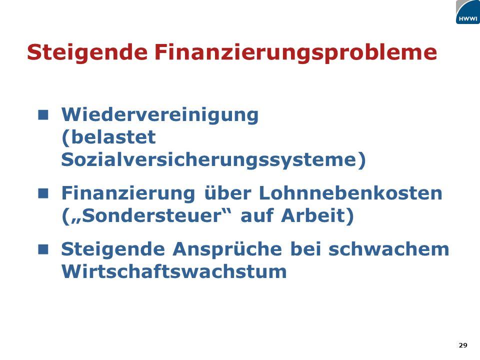 29 Steigende Finanzierungsprobleme Wiedervereinigung (belastet Sozialversicherungssysteme) Finanzierung über Lohnnebenkosten (Sondersteuer auf Arbeit) Steigende Ansprüche bei schwachem Wirtschaftswachstum