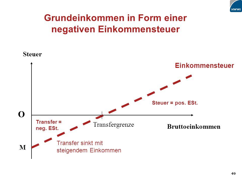 49 Steuer Bruttoeinkommen O M Transfer sinkt mit steigendem Einkommen Grundeinkommen in Form einer negativen Einkommensteuer Steuer = pos.