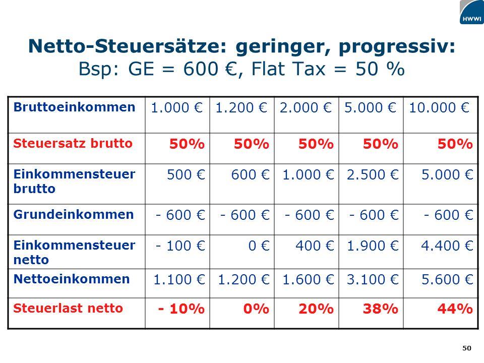 50 Netto-Steuersätze: geringer, progressiv: Bsp: GE = 600, Flat Tax = 50 % Bruttoeinkommen 1.000 1.200 2.000 5.000 10.000 Steuersatz brutto 50% Einkommensteuer brutto 500 600 1.000 2.500 5.000 Grundeinkommen - 600 Einkommensteuer netto - 100 0 400 1.900 4.400 Nettoeinkommen 1.100 1.200 1.600 3.100 5.600 Steuerlast netto - 10%0%20%38%44%