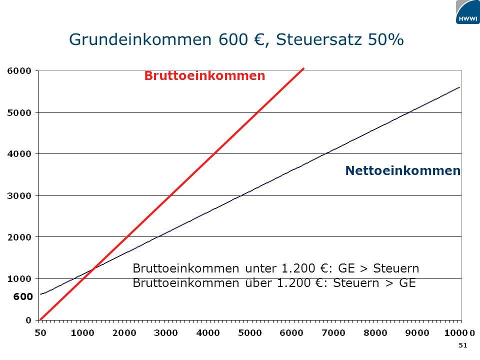 51 Bruttoeinkommen Nettoeinkommen Bruttoeinkommen unter 1.200 : GE > Steuern Bruttoeinkommen über 1.200 : Steuern > GE Grundeinkommen 600, Steuersatz 50% 0 600