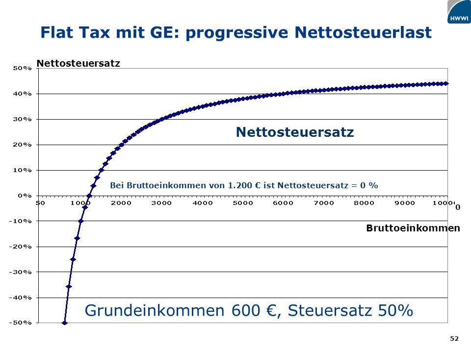52 Grundeinkommen 600, Steuersatz 50% Nettosteuersatz 0 Bei Bruttoeinkommen von 1.200 ist Nettosteuersatz = 0 % Bruttoeinkommen Nettosteuersatz Flat Tax mit GE: progressive Nettosteuerlast